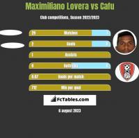 Maximiliano Lovera vs Cafu h2h player stats