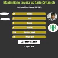 Maximiliano Lovera vs Dario Cvitanich h2h player stats
