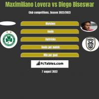 Maximiliano Lovera vs Diego Biseswar h2h player stats