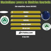 Maximiliano Lovera vs Dimitrios Kourbelis h2h player stats