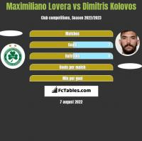 Maximiliano Lovera vs Dimitris Kolovos h2h player stats