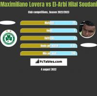 Maximiliano Lovera vs El-Arbi Hilal Soudani h2h player stats