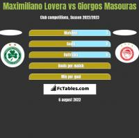 Maximiliano Lovera vs Giorgos Masouras h2h player stats