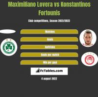 Maximiliano Lovera vs Konstantinos Fortounis h2h player stats