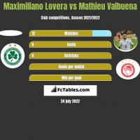 Maximiliano Lovera vs Mathieu Valbuena h2h player stats