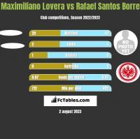 Maximiliano Lovera vs Rafael Santos Borre h2h player stats