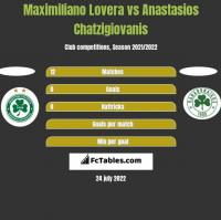 Maximiliano Lovera vs Anastasios Chatzigiovanis h2h player stats