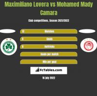 Maximiliano Lovera vs Mohamed Mady Camara h2h player stats