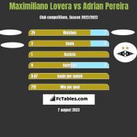 Maximiliano Lovera vs Adrian Pereira h2h player stats