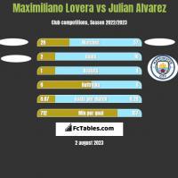 Maximiliano Lovera vs Julian Alvarez h2h player stats