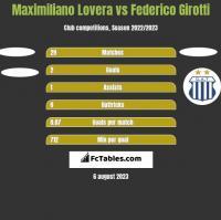 Maximiliano Lovera vs Federico Girotti h2h player stats