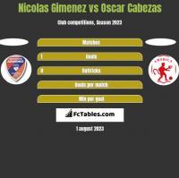 Nicolas Gimenez vs Oscar Cabezas h2h player stats
