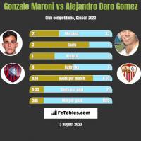 Gonzalo Maroni vs Alejandro Daro Gomez h2h player stats