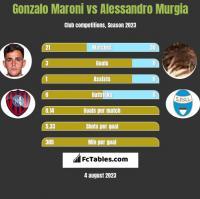 Gonzalo Maroni vs Alessandro Murgia h2h player stats