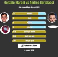 Gonzalo Maroni vs Andrea Bertolacci h2h player stats