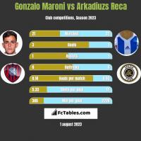 Gonzalo Maroni vs Arkadiuzs Reca h2h player stats