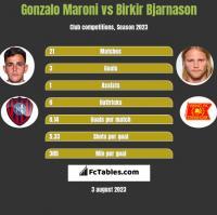 Gonzalo Maroni vs Birkir Bjarnason h2h player stats