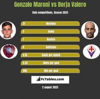 Gonzalo Maroni vs Borja Valero h2h player stats