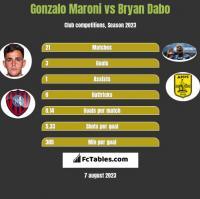 Gonzalo Maroni vs Bryan Dabo h2h player stats