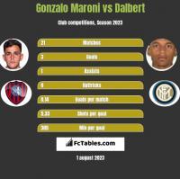 Gonzalo Maroni vs Dalbert h2h player stats