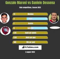 Gonzalo Maroni vs Daniele Dessena h2h player stats