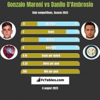 Gonzalo Maroni vs Danilo D'Ambrosio h2h player stats