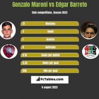 Gonzalo Maroni vs Edgar Barreto h2h player stats