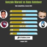 Gonzalo Maroni vs Hans Hateboer h2h player stats