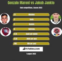 Gonzalo Maroni vs Jakub Jankto h2h player stats