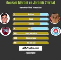 Gonzalo Maroni vs Jaromir Zmrhal h2h player stats