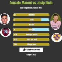 Gonzalo Maroni vs Josip Ilicic h2h player stats