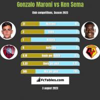 Gonzalo Maroni vs Ken Sema h2h player stats