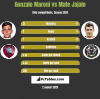 Gonzalo Maroni vs Mate Jajalo h2h player stats