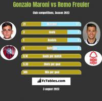 Gonzalo Maroni vs Remo Freuler h2h player stats
