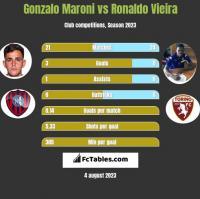 Gonzalo Maroni vs Ronaldo Vieira h2h player stats