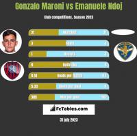 Gonzalo Maroni vs Emanuele Ndoj h2h player stats