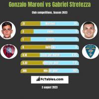 Gonzalo Maroni vs Gabriel Strefezza h2h player stats