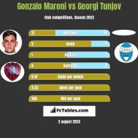 Gonzalo Maroni vs Georgi Tunjov h2h player stats