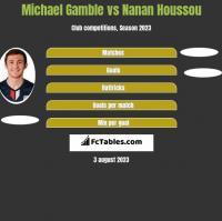 Michael Gamble vs Nanan Houssou h2h player stats