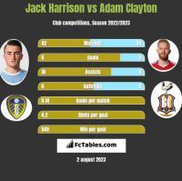 Jack Harrison vs Adam Clayton h2h player stats