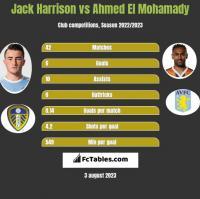 Jack Harrison vs Ahmed El Mohamady h2h player stats