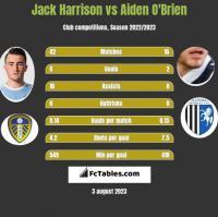 Jack Harrison vs Aiden O'Brien h2h player stats