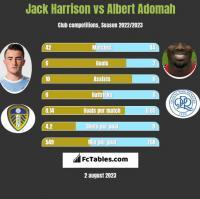 Jack Harrison vs Albert Adomah h2h player stats