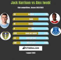 Jack Harrison vs Alex Iwobi h2h player stats