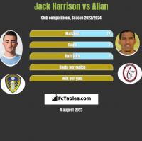 Jack Harrison vs Allan h2h player stats