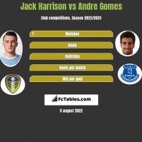 Jack Harrison vs Andre Gomes h2h player stats