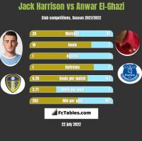 Jack Harrison vs Anwar El-Ghazi h2h player stats