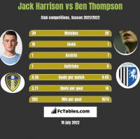 Jack Harrison vs Ben Thompson h2h player stats
