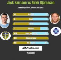 Jack Harrison vs Birkir Bjarnason h2h player stats
