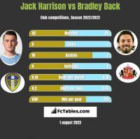 Jack Harrison vs Bradley Dack h2h player stats
